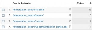 Google Analytics - données du site interpretation-prenom.com