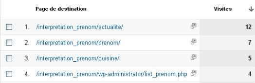 Google Analytics - données du site interpretation-prenom.com, une création de l'agence Oxypixel