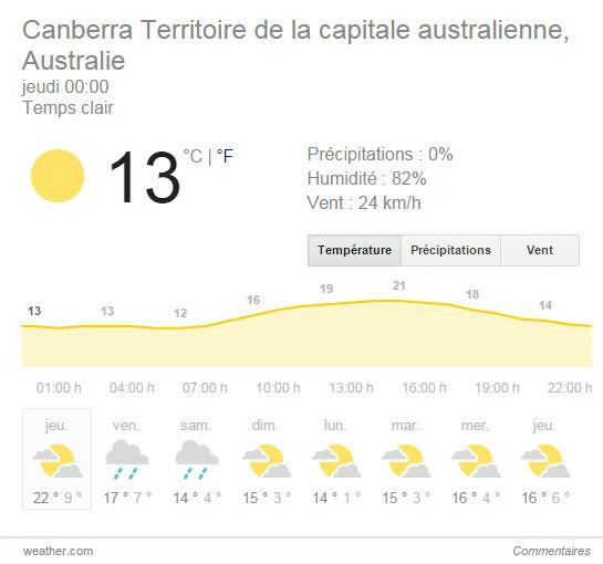 météo-canberra